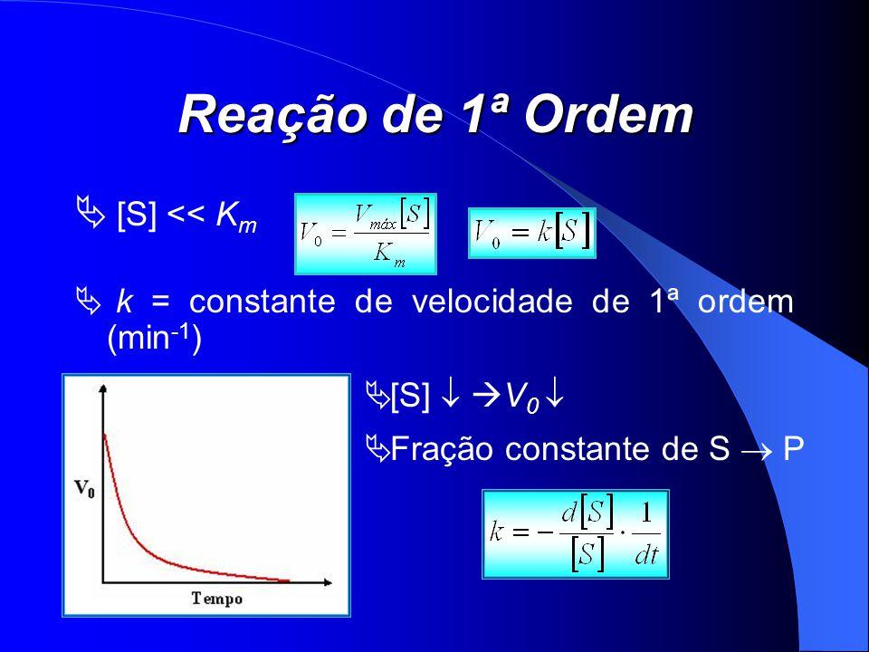 Reação de 1ª Ordem [S] << Km